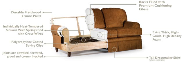 Best Home Furnishings Sofa Construction